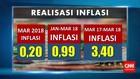 Inflasi Maret 2018 Capai 0,20%