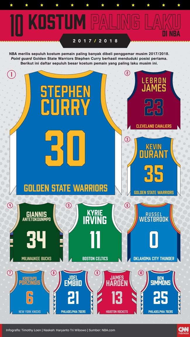 Point guard Golden State Warriors Stephen Curry menjadi pemain dengan kostumnya paling laku dijual selama NBA 2017/2018.