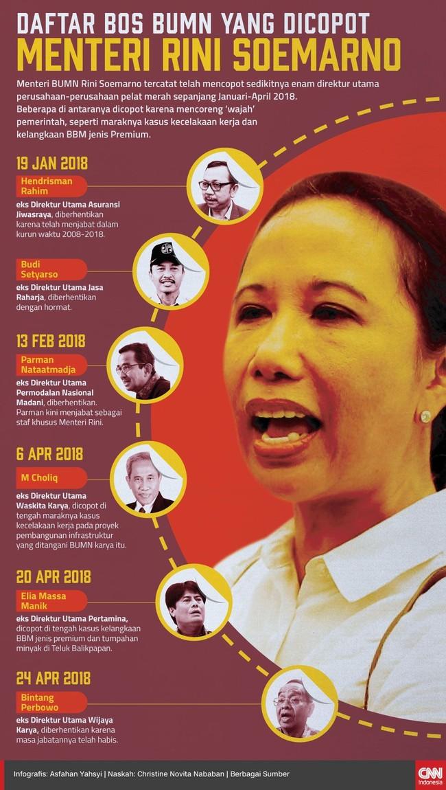 Menteri BUMN Rini Soemarno tercatat telah mencopot sedikitnya enam direktur utama perusahaan-perusahaan pelat merah sepanjang Januari-April 2018.
