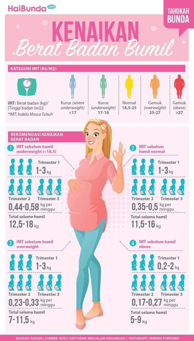 Berapa kenaikan berat badan ibu selama hamil yang direkomendasikan? Simak yuk, Bun, di infografis berikut ini.