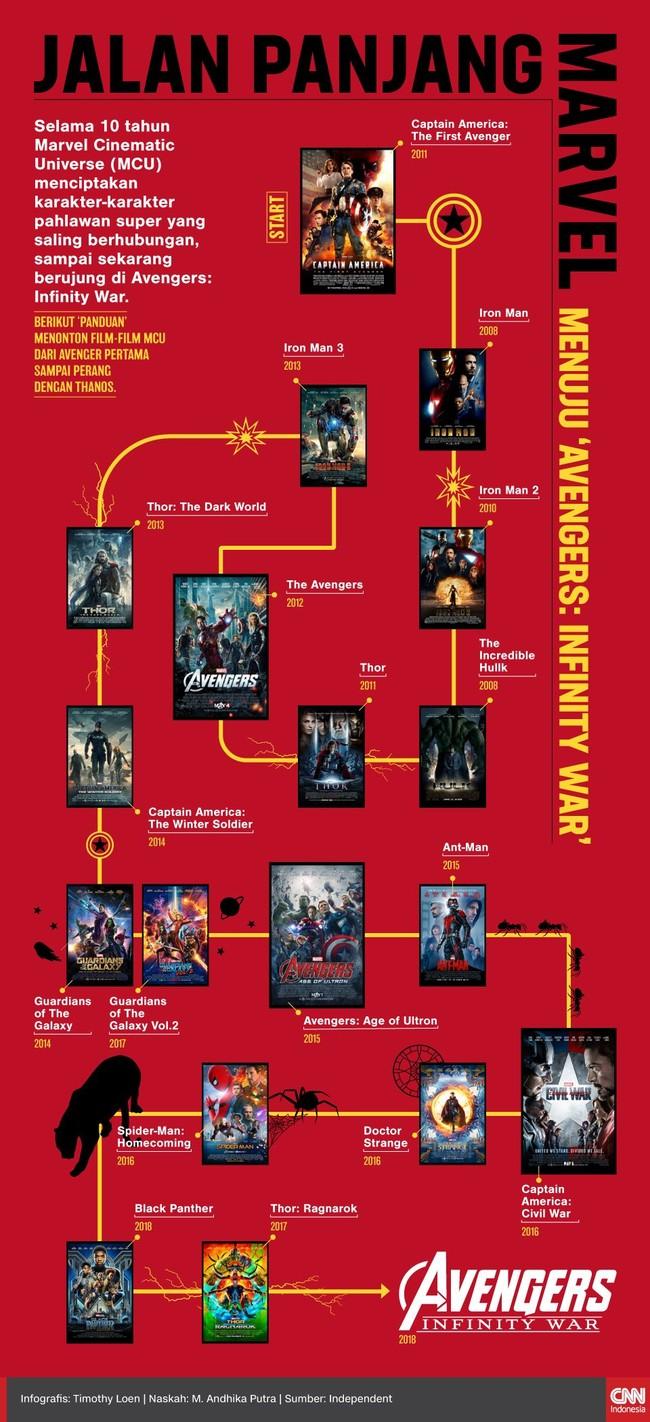 Selama 10 tahun Marvel menciptakan karakter-karakter pahlawan super yang saling berhubungan, sampai sekarang berujung di 'Avengers: Infinity War.'
