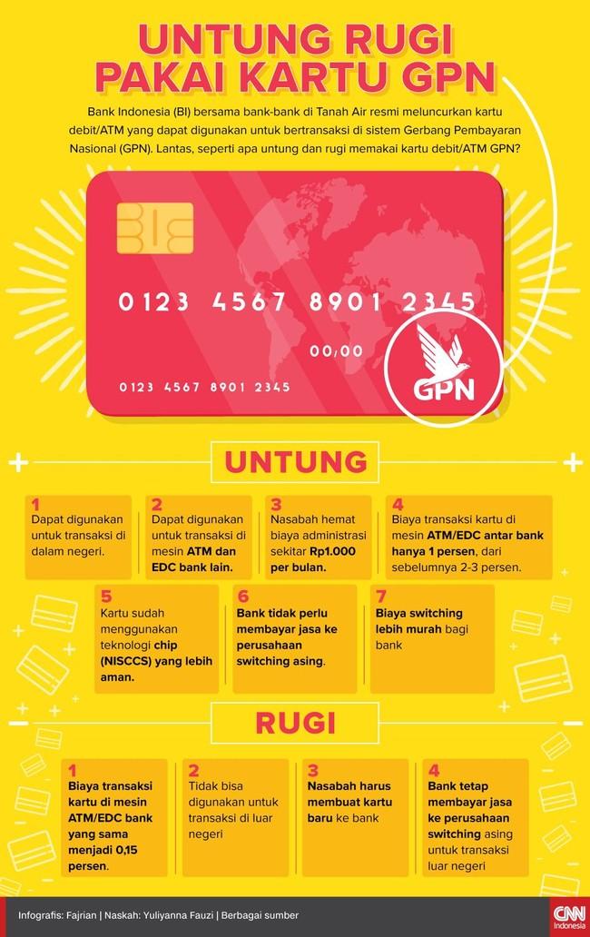 BI bersama bank-bank di Tanah Air resmi meluncurkan kartu ATM/debit berlogo Gerbang Pembayaran Nasional (GPN). Simak untung rugi menggunakan kartu tersebut.
