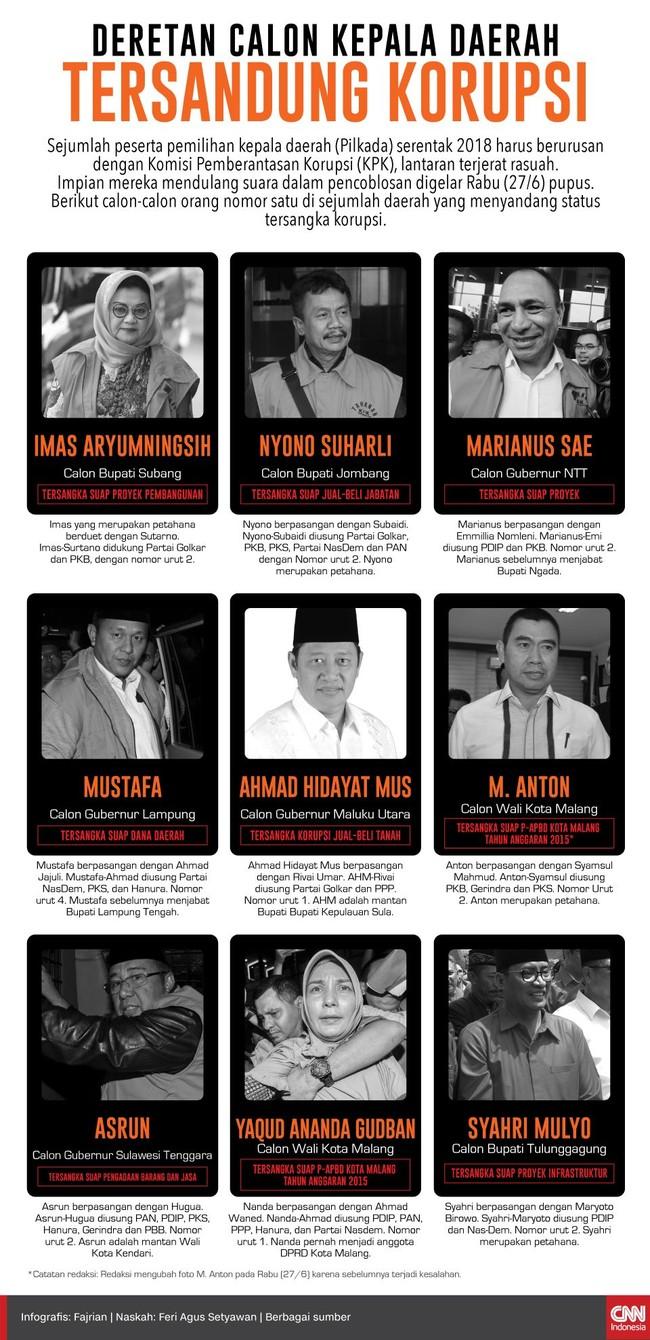Ada tiga calon bupati, dua calon wali kota, dan empat calon gubernur di Pilkada Serentak 2018 yang menjadi tersangka korupsi.