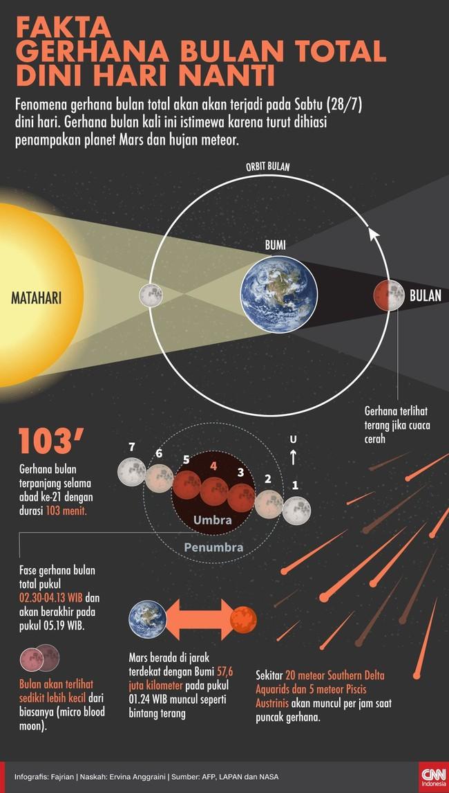Fenomena gerhana bulan total akan terjadi pada Sabtu (28/7) dini hari. Gerhana bulan kali ini istimewa karena turut dihiasi penampakan Mars dan hujan meteor.