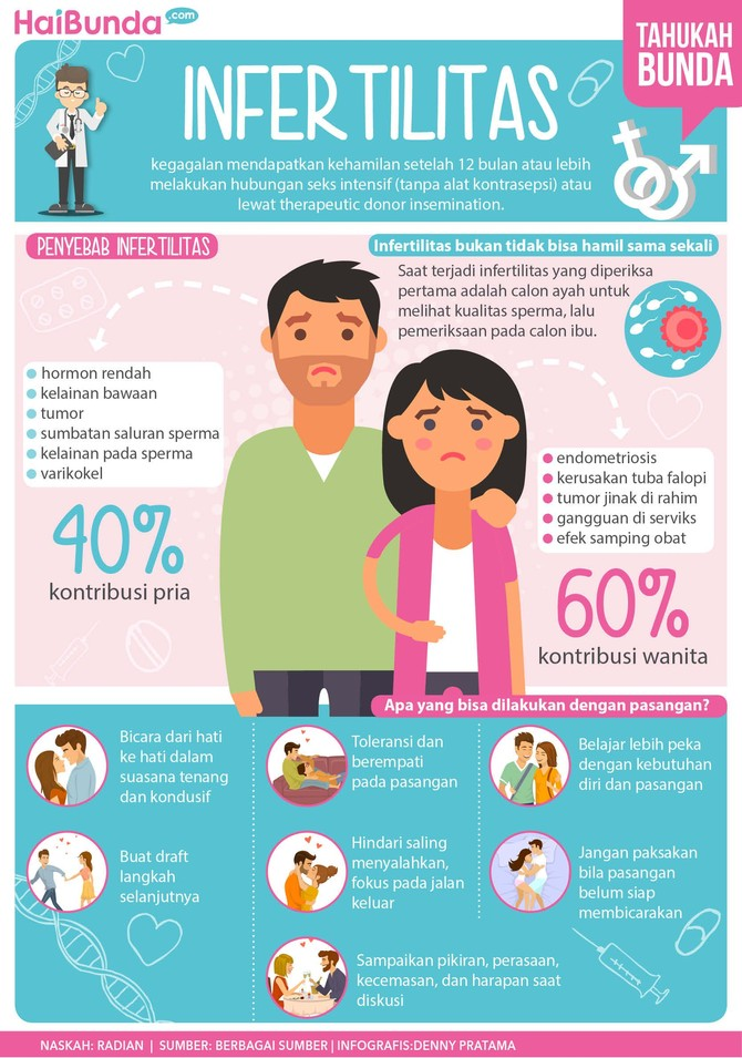 Bun, ada beberapa hal seputar infertilitas yang perlu diketahui nih bersama suami. Apa saja? Simak di infografis berikut ini ya.