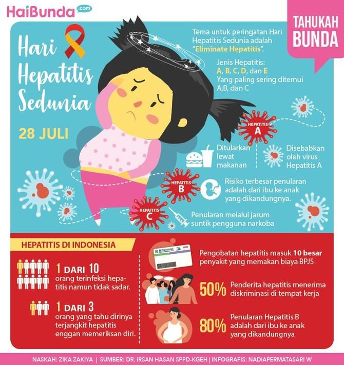 Bunda Perlu Tahu, Fakta-fakta Penting Hepatitis