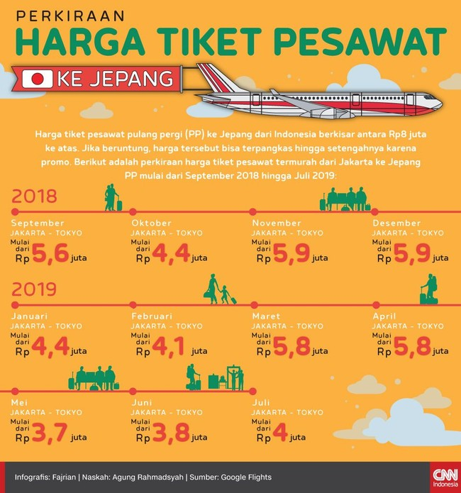Infografis Perkiraan Harga Tiket Pesawat Ke Jepang