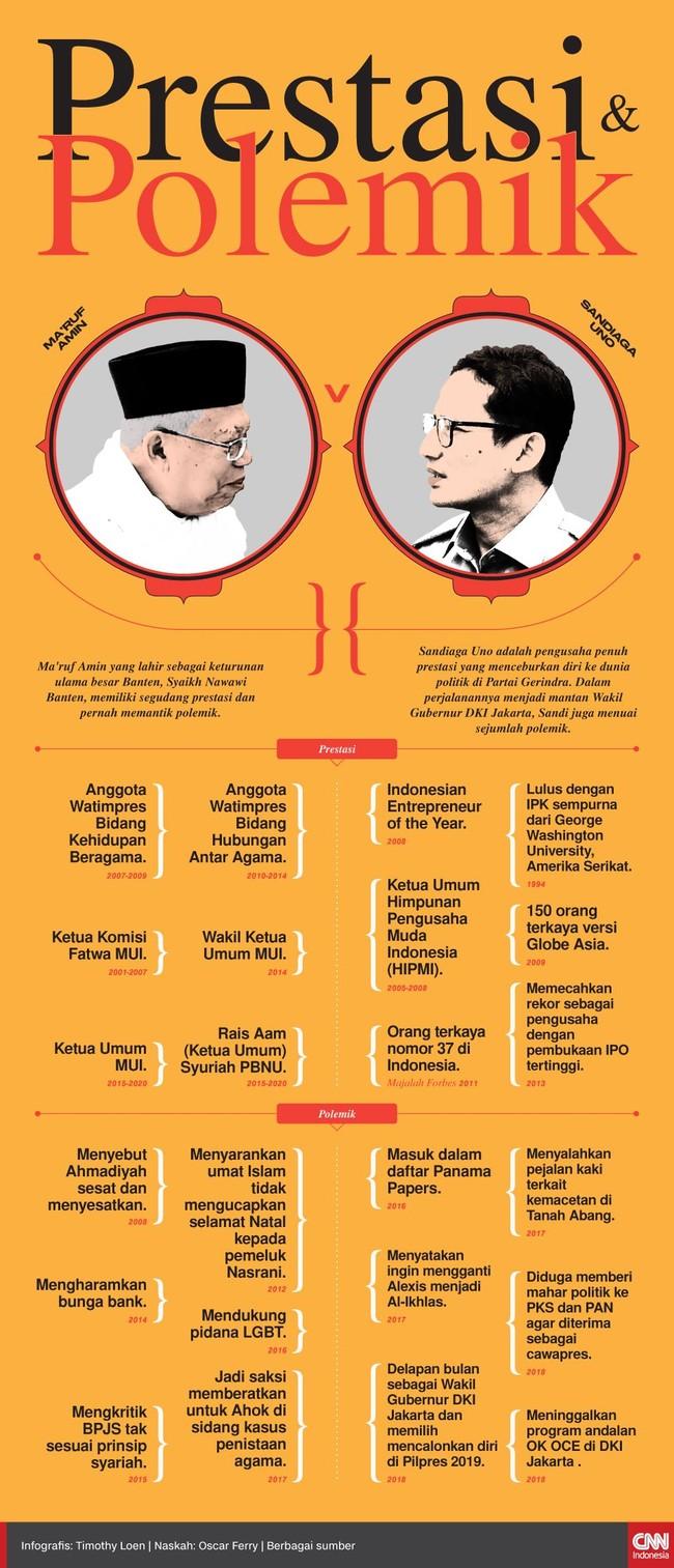Bakal cawapres Ma'ruf Amin maupun Sandiaga Uno masing-masing memiliki beragam prestasi dan sejumnlah polemik sepanjang karier mereka.