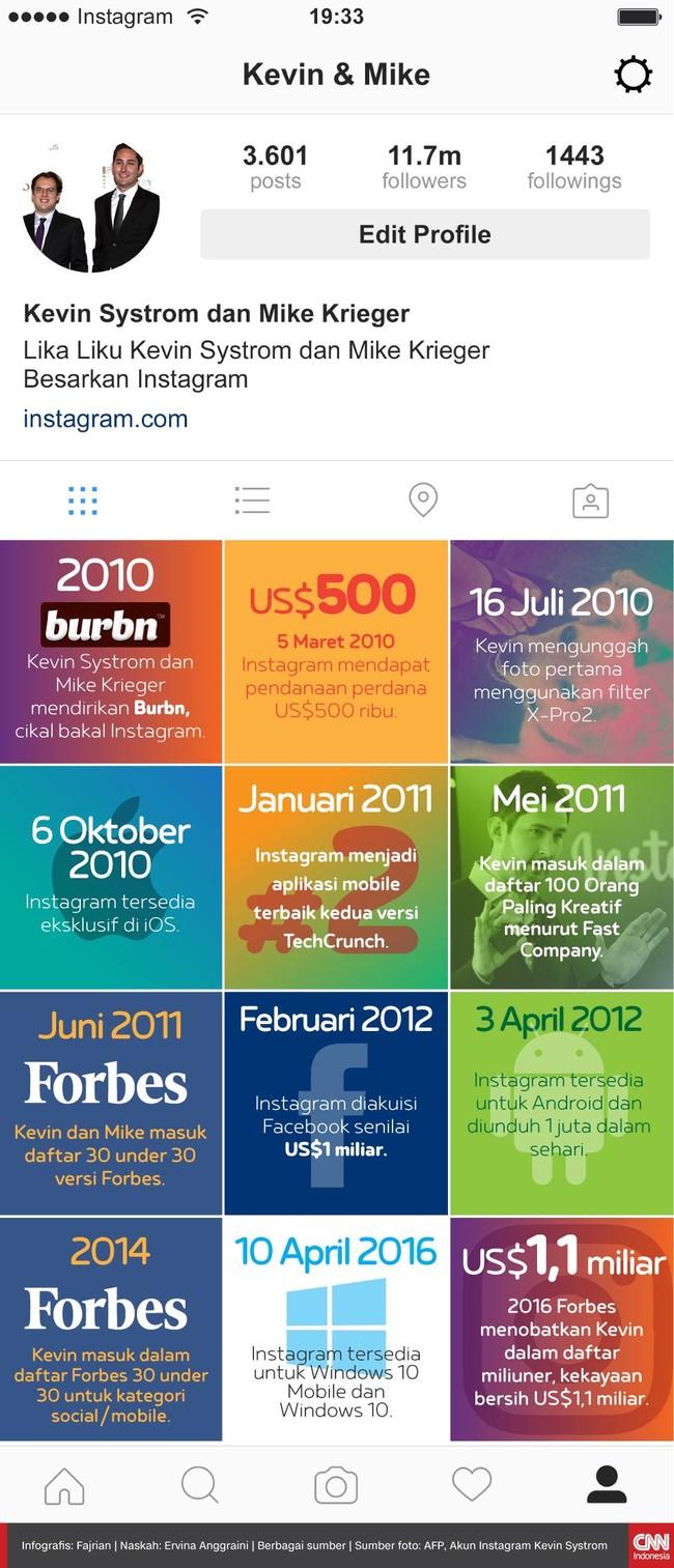 Kevin Systrom dan Mike Krieger membuat aplikasi Instagram pada 2010, keduanya mengakui telah angkat kaki dari Instagram pada 24 September 2018.