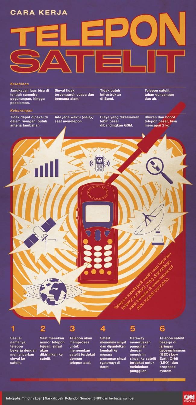 Telepon satelit jadi salah satu layanan telekomunikasi yang diandalkan saat berada di area terpencil atau terjadi bencana.