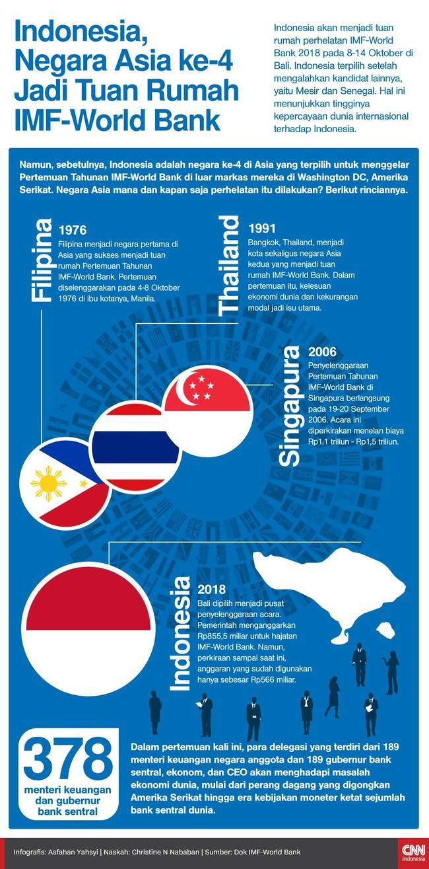 Indonesia terpilih menjadi tuan rumah IMF-World Bank 2018, negara Asia kee-4 yang menjadi penyelenggara pertemuan, setelah Singapura, Thailand, dan Filipina.