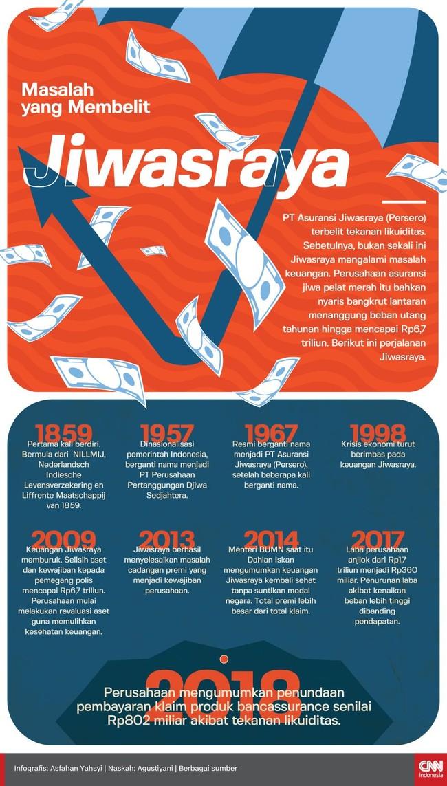 Sebelum mengalami tekanan likuiditas dan memunda pembayaran klaim Rp802 miliar, Asuransi Jiwasraya pernah nyaris bangkrut akibat selisih aset dan kewajiban.