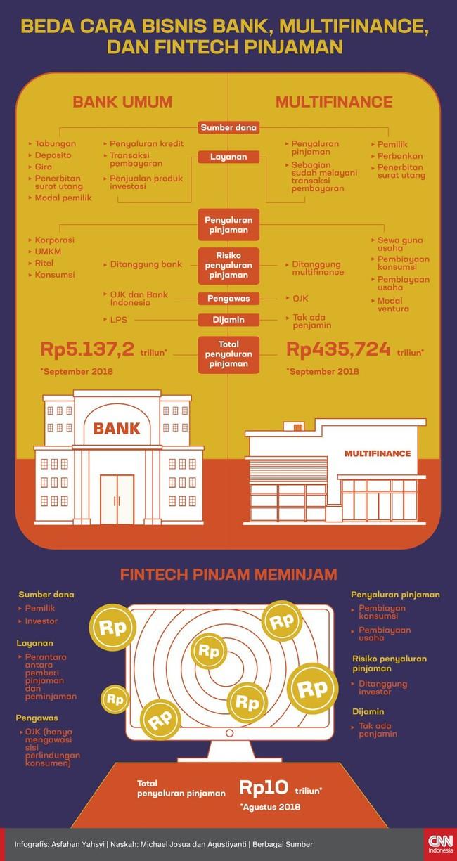 Meski sama-sama memberikan jasa layanan keuangan. Bank, perusahaan, pembiayaan, fintech pinjam meminjam memiliki bisnis yang berbeda.