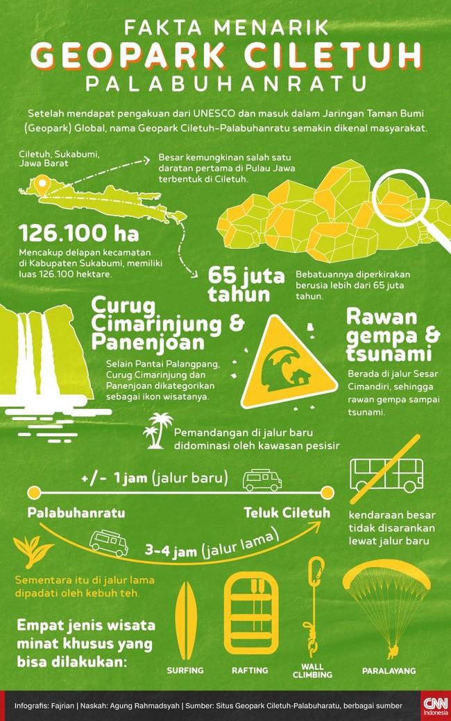Setelah mendapat pengakuan dari UNESCO, nama Geopark Ciletuh-Palabuhanratu semakin dikenal masyarakat.