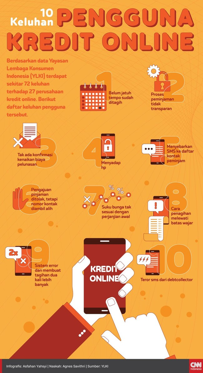 Berdasarkan data Yayasan Lembaga Konsumen Indonesia (YLKI) terdapat sekitar 72 keluhan terhadap 27 perusahaan kredit online.