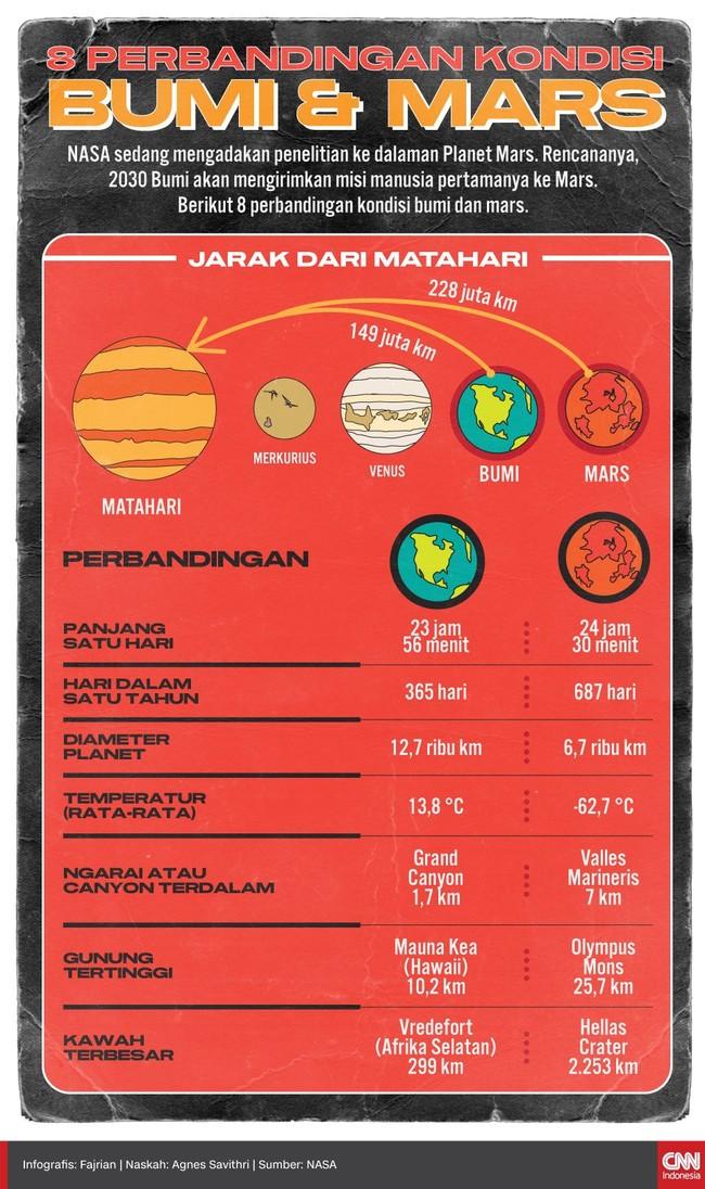 Berikut 8 perbandingan kondisi Bumi dan Mars.
