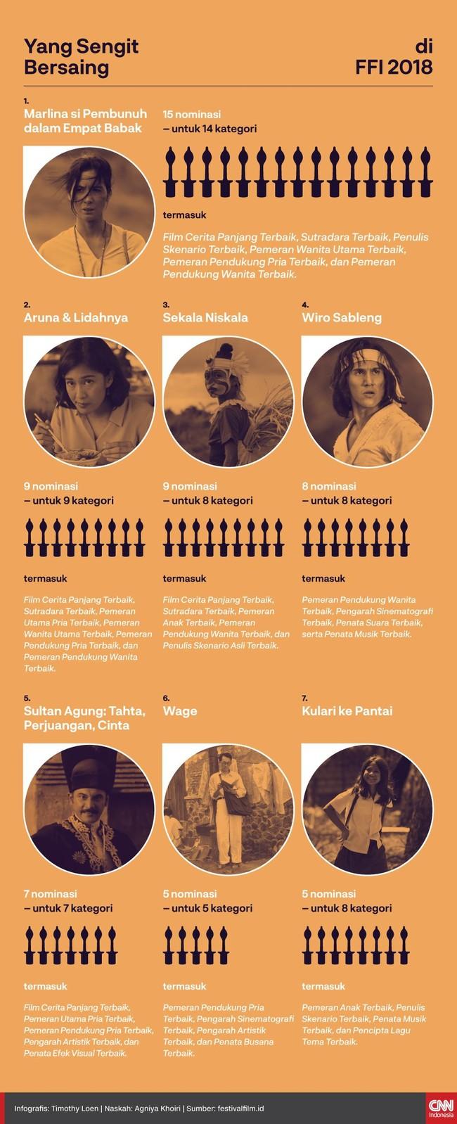 Berbagai genre film mewarnai perebutan piala Festival Film Indonesia 2018. 'Marlina' berada di posisi puncak, disusul oleh 'Aruna & Lidahnya'.