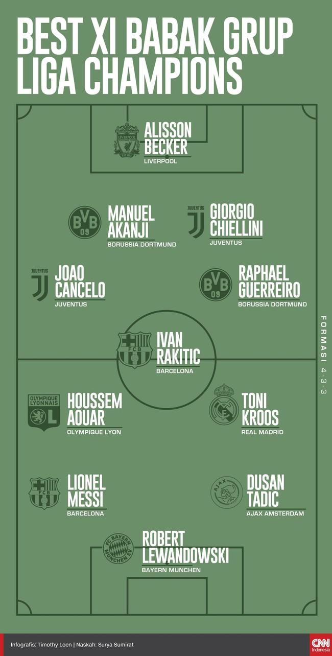 Sebelas pemain berhasil masuk Best XI babak grup Liga Champions versi CNNIndonesia.com menyusul berakhirnya fase grup, Kamis (13/12).