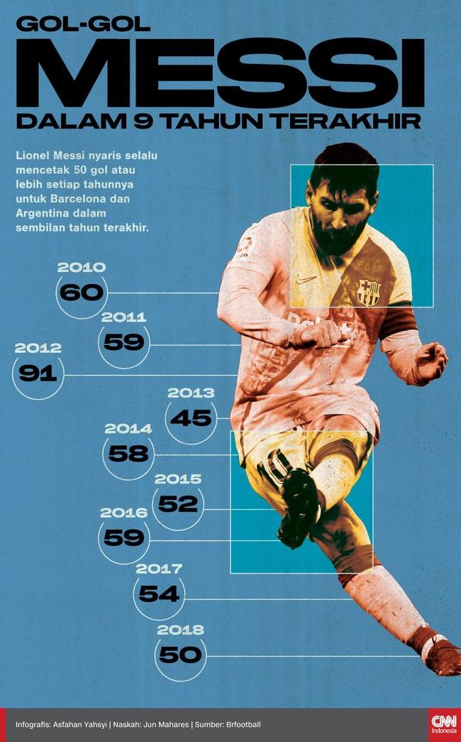 Lionel Messi nyaris selalu mencetak 50 gol atau lebih setiap tahunnya untuk Barcelona dan Argentina dalam sembilan tahun terakhir.