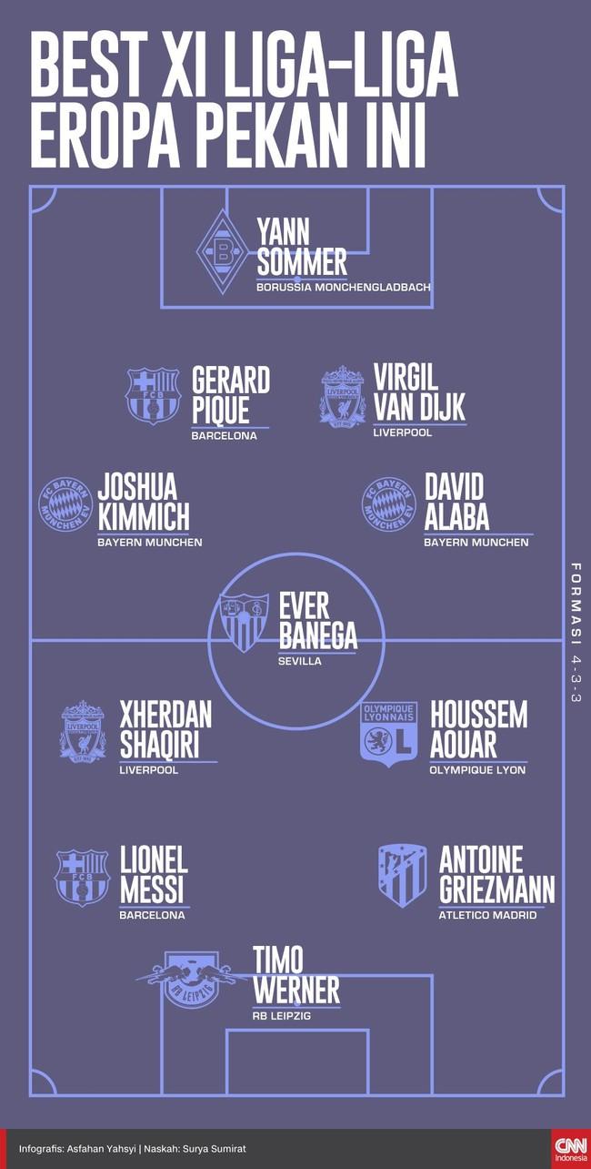 Sejumlah pemain dari liga-liga top Eropa tampil apik pada akhir pekan lalu. Beberapa nama layak masuk ke dalam Best XI versi CNNIndonesia.com.