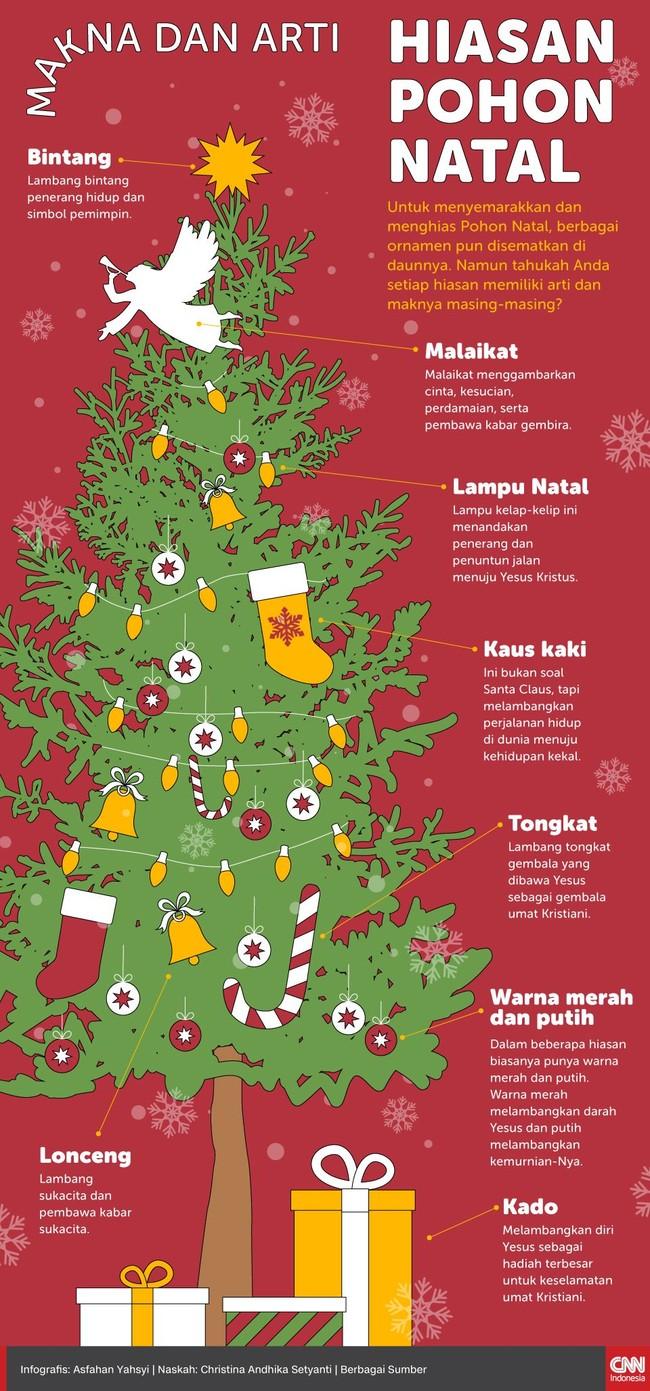 Bukan sekadar perkara hiasan, setiap ornamen dalam pohon Natal memiliki arti dan makna masing-masing.