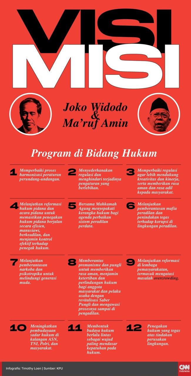 Pasangan Jokowi-Ma'ruf memiliki setidaknya 12 poin visi misi di bidang hukum, yang turut menjadi isu dalam materi debat capres perdana di Pilpres 2019.