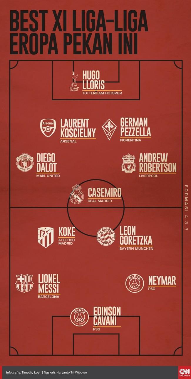 Sebelas pemain dari lima liga terbesar Eropa terpilih masuk Best XI pekan ini versi tim olahraga CNNIndonesia.com.