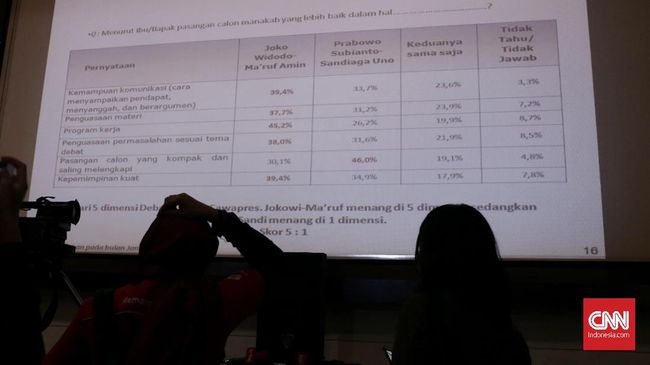 LSI Denny JA mengklaim punya rekam jejak yang kredibel sebagai lembaga yang melakukan quick count dan exit poll dalam Pilpres 2019.
