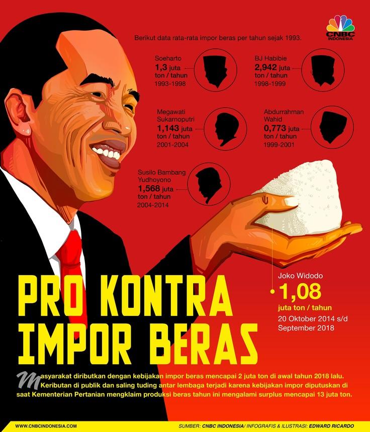 'Jokowi Hobi Impor Beras' dan Data Impor Beras Versi Kemendag