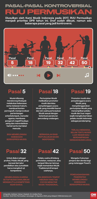 Diajukan oleh Kami Musik Indonesia pada 2017, RUU Permusikan menjadi prioritas DPR tahun ini. Draf sudah dibuat, namun ada beberapa pasal yang jadi kontroversi.
