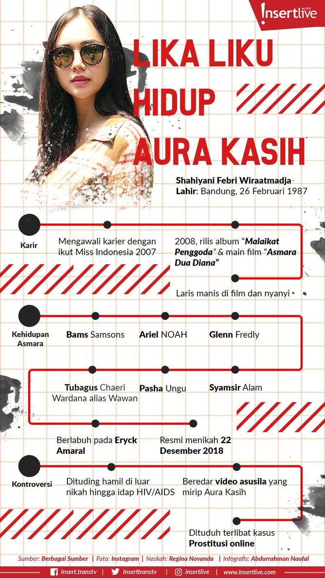 Infografis: Lika-Liku Hidup Aura Kasih