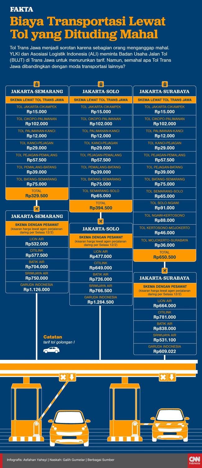 Tol Trans Jawa menjadi sorotan karena dianggap mahal. Namun, bagaimana perbandingan antara biaya tarif Tol Trans Jawa dan moda transportasi lain.