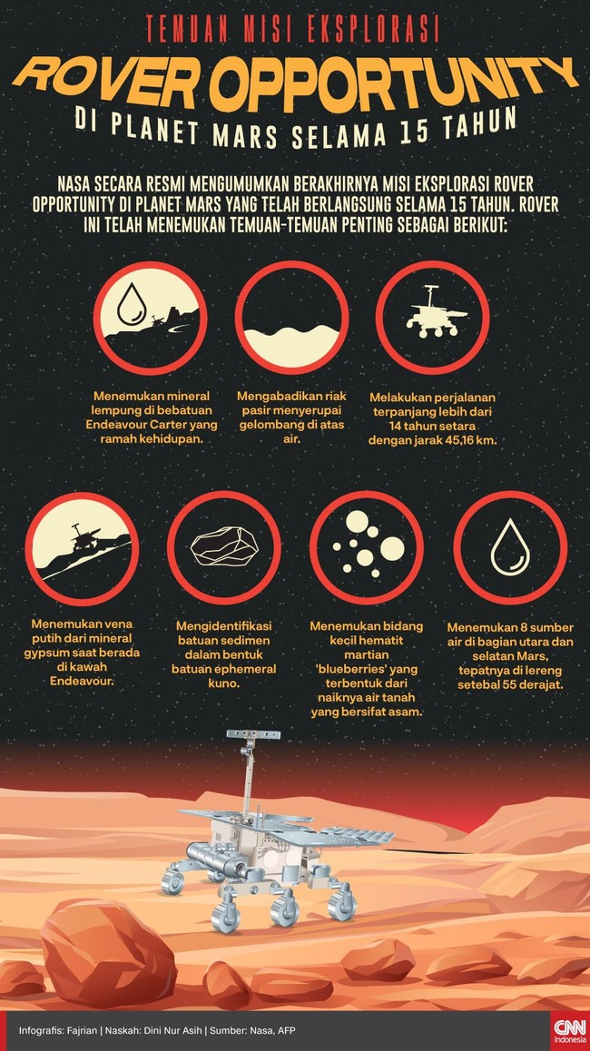 Selama menjelajah Planet Mars selama 15 tahun, Rover Opportunity telah menemukan beberapa temuan penting.
