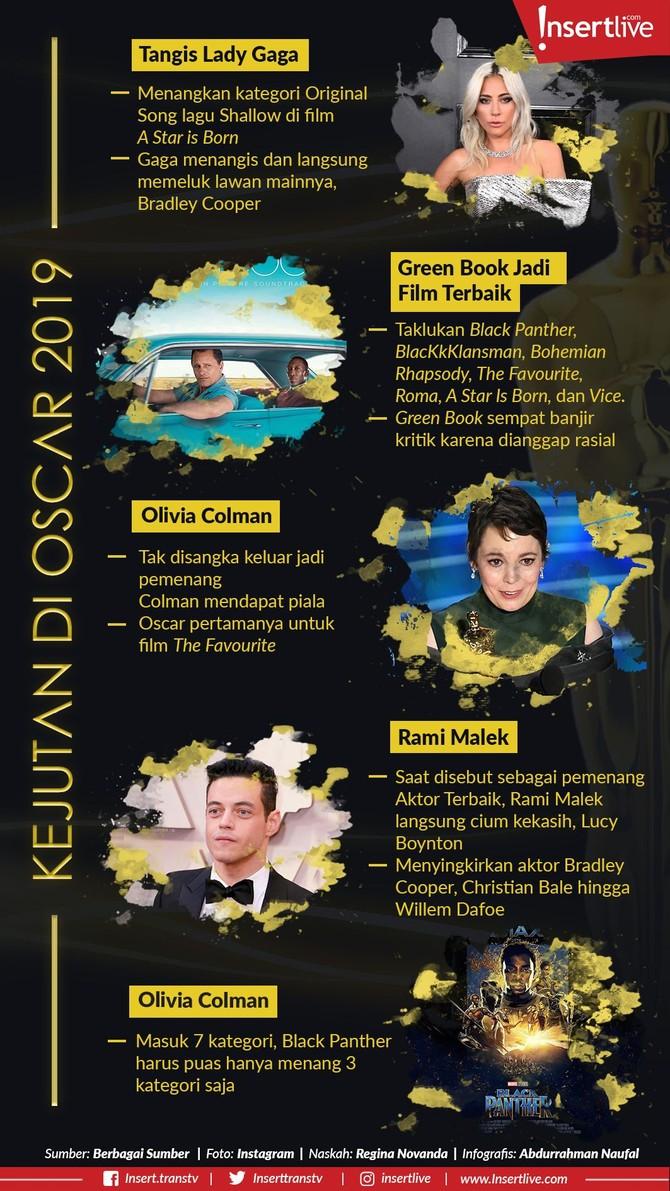 Infografis: Kejutan di Oscar 2019