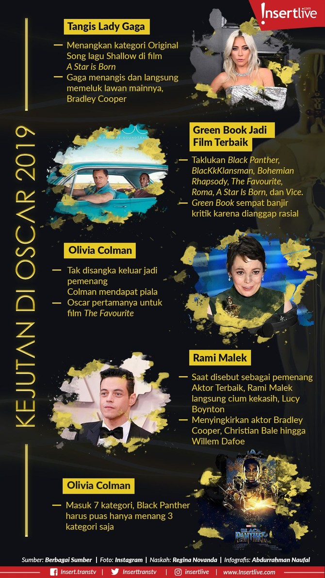 Oscar 2019 telah sukses digelar di Dolby Theatre, Los Angeles, Amerika Serikat, Minggu (24/2) malam waktu setempat. Banyak kejutan terjadi di malam itu.