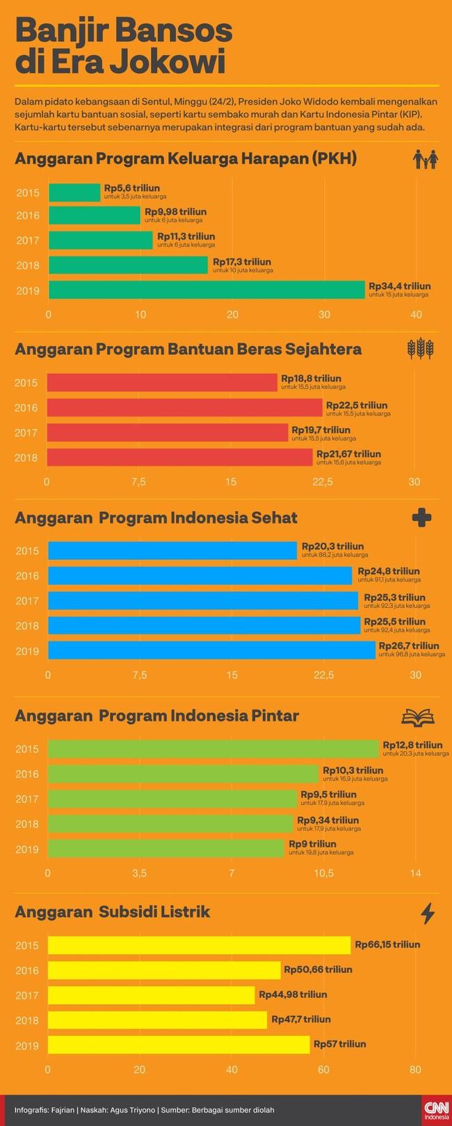 Kartu sembako murah dan KIP yang diobral Presiden Joko Widodo sebenarnya merupakan integrasi dari program bantuan sosial yang sudah ada.