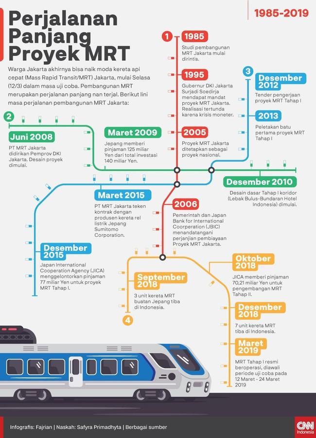 Warga Jakarta akhirnya bisa naik moda kereta api cepat (MRT) Jakarta, mulai hari ini dalam masa uji coba. Berikut lini masa perjalanan pembangunan MRT Jakarta.