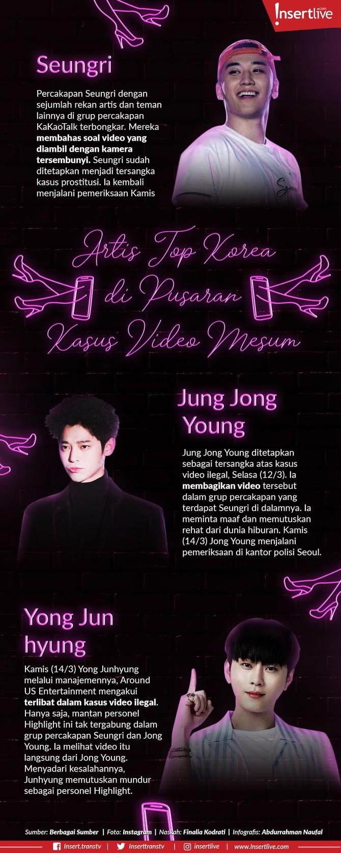 Infografis: Artis Top Korea di Pusaran Kasus Video Mesum