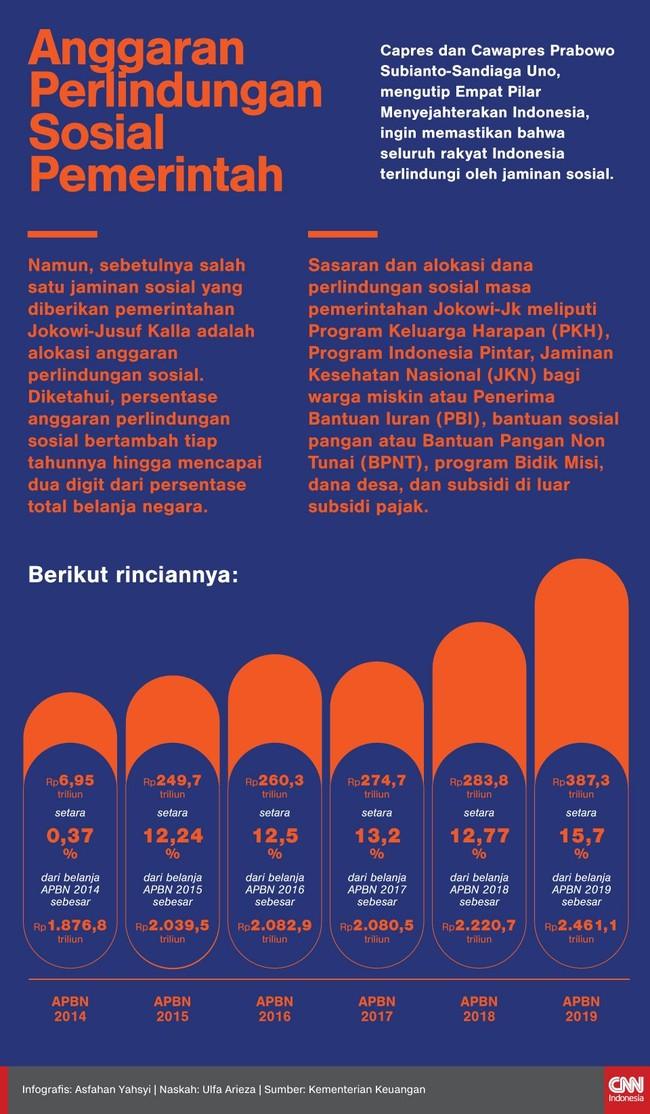 Prabowo-Sandi ingin seluruh rakyat terlindungi jaminan sosial. Berikut ini faktanya dilihat dari anggaran perlindungan sosial yang digelontorkan pemerintah.