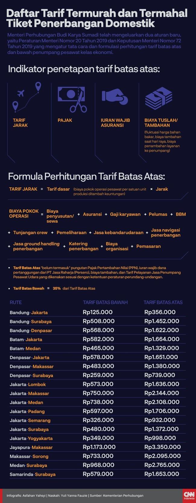 Infografis Daftar Lengkap Harga Tiket Penerbangan Domestik
