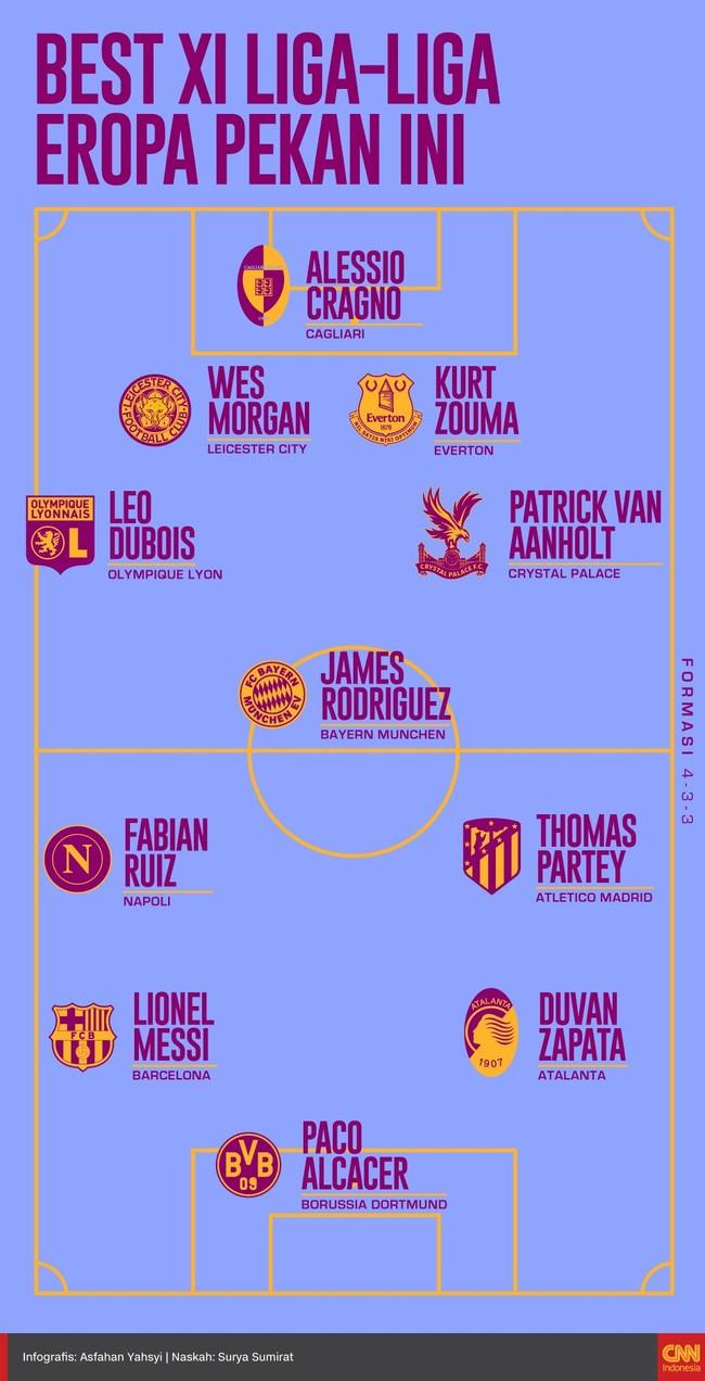 Sejumlah pemain tampil apik di lima liga top Eropa dan layak masuk ke dalam susutan starting eleven terbaik versi CNNIndonesia.com.
