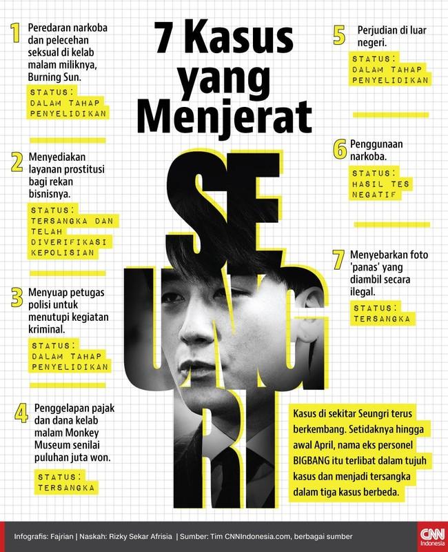 Kasus di sekitar Seungri terus berkembang. Setidaknya hingga awal April, ia terlibat dalam tujuh kasus dan menjadi tersangka dalam tiga kasus berbeda.