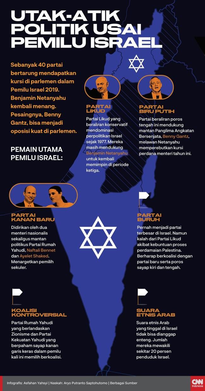 Benjamin Netanyahu kembali menang dalam Pemilu 2019. Pesaingnya, Benny Gantz, juga bisa menjadi oposisi yang kuat di parlemen (Knesset).