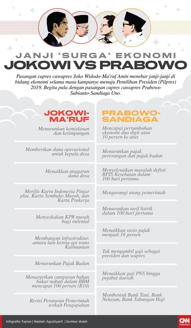 Pasangan capres cawapres Joko Widodo-Ma'ruf Amin dan Prabowo Subianto-Sandiaga Uno menebar janji-janji di bidang ekonomi selama masa kampanye menuju Pilpres.