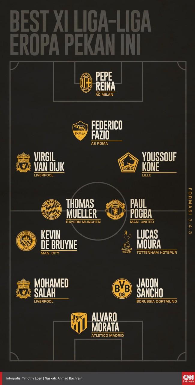 Berikut para pemain yang masuk daftar Best XI liga-liga di Eropa pekan ini versi CNNIndonesia.com, dua nama berasal dari Liverpool.