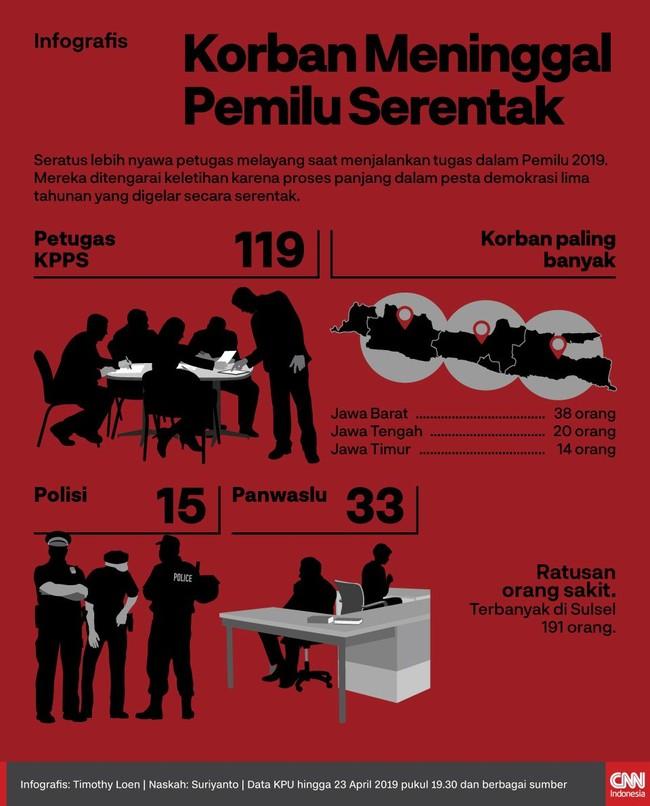 Seratus lebih nyawa petugas melayang saat bertugas di Pemilu karena diduga karena proses panjang dalam pesta demokrasi lima tahunan yang digelar serentak