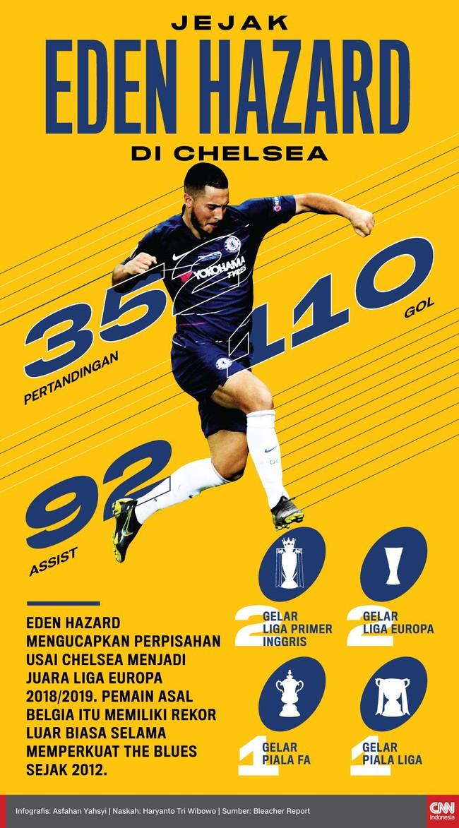 Eden Hazard mengucapkan perpisahan usai Chelsea menjadi juara Liga Europa 2018/2019. Berikut rekor luar biasa Hazard bersama The Blues.