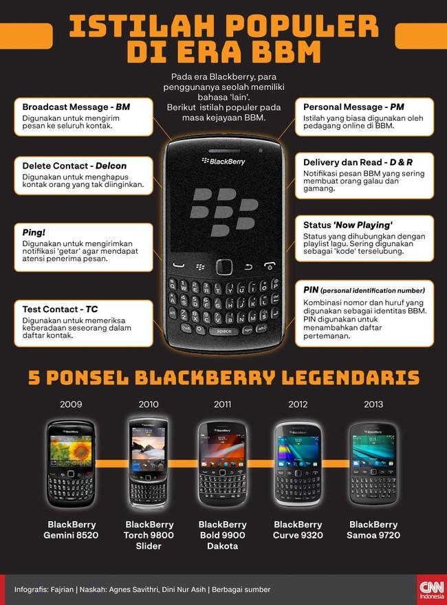 Pada era Blackberry, para penggunanya seolah memiliki bahasa 'lain'. Berikut 7 istilah populer pada masa kejayaan BBM.
