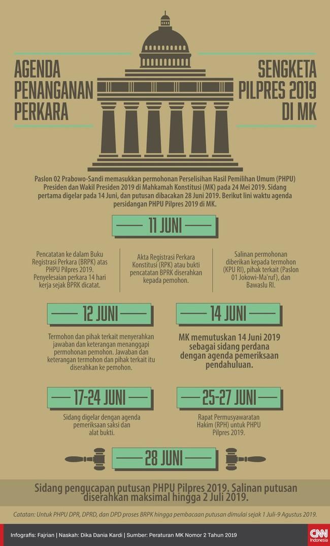 INFOGRAFIS: Agenda Persidangan Sengketa Pilpres 2019 di MK