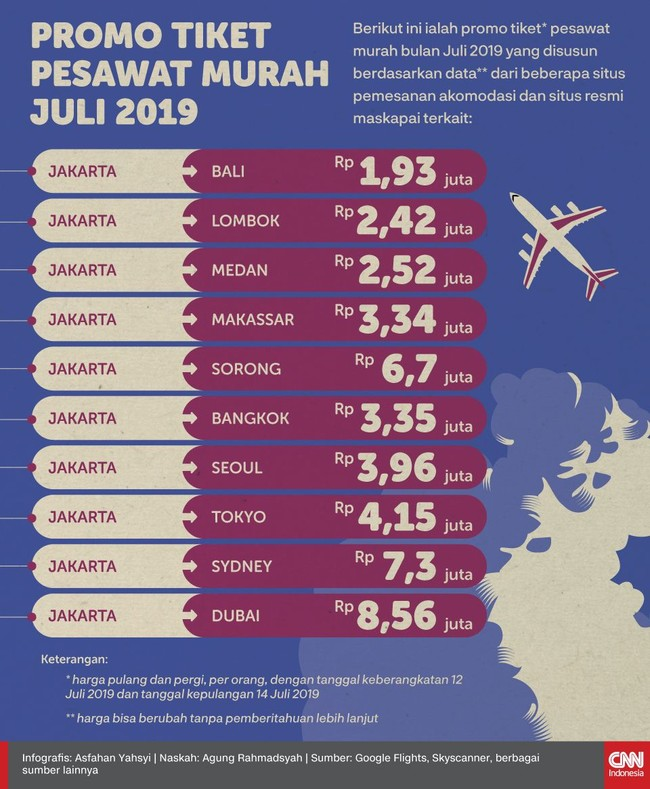 Bagi yang ingin melancong saat liburan sekolah bulan depan, berikut ini gambaran harga tiket pesawat ke sejumlah destinasi.